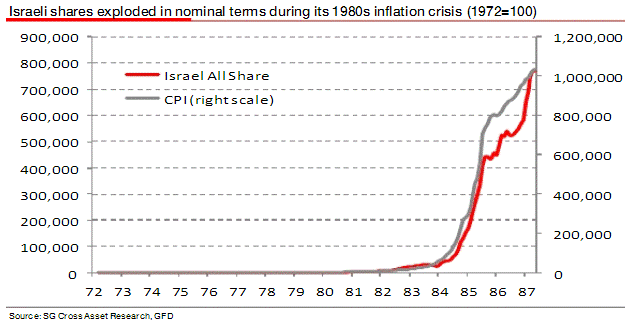israelinflation_1980s