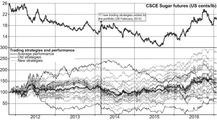 sugar_tradingstrategies_201701
