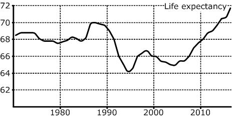 VVP_LifeExpectancy