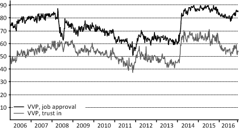 VVP_Trust&Approval