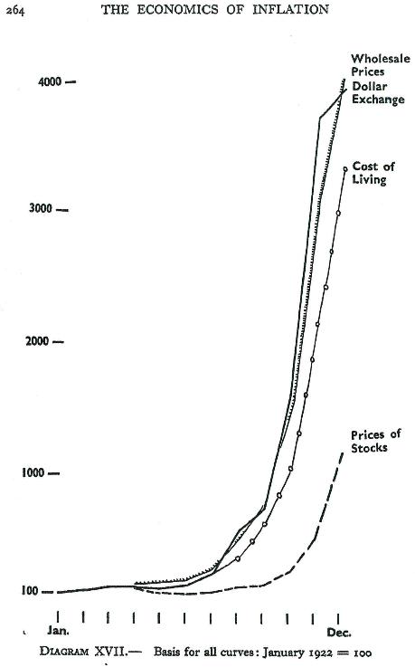 Turroni_WeimarInflation1922