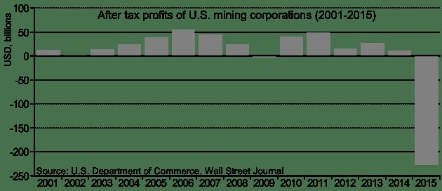 2015_miningindustrylosses