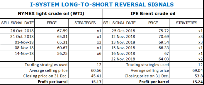 201812_wti_reversalsignals_table