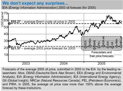 eia_2005oilpriceforecasts