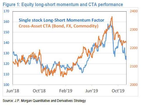 JPM_EquityLS&CTAs