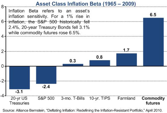InflationBetaByAssetClass